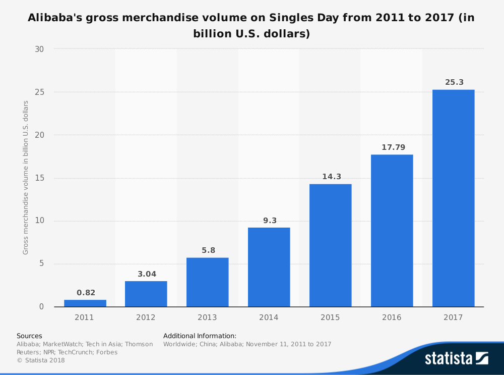 singles_day_sale_2011_2017