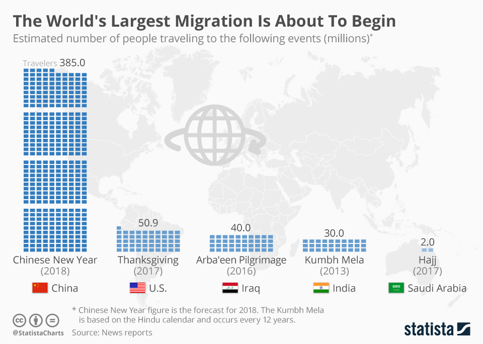 Chinese New Year creates the largest human migration
